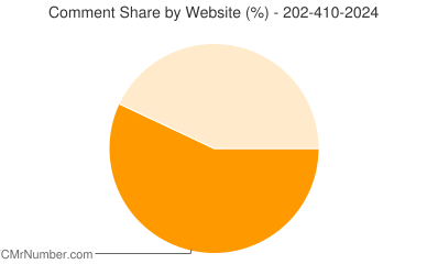 Comment Share 202-410-2024